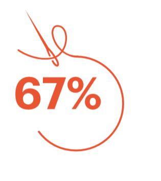 Het percentage respondenten dat denkt dat het gebruik van innovatieve duurzame materialen belangrijk is voor hun bedrijf