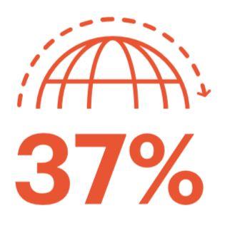De jaarlijkse internationale groei van  B2C e-commercetransactiewaarde uit APAC (Asia Pacific) bedraagt 37 procent.