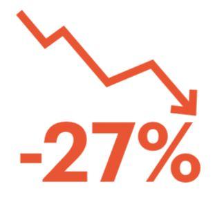 De gemiddelde fashiontech beursintroductie van de afgelopen twee jaar heeft een daling van 27% van de aandelenkoers laten zien sinds de beursintroductie.