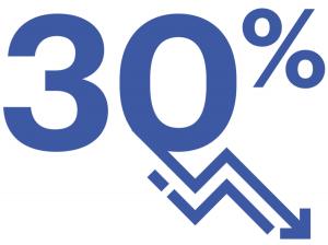 Percentage van de werknemers in de fashionbranche dat de planning van hun bedrijf voor herstel na de crisis als ondoeltreffend ervaart